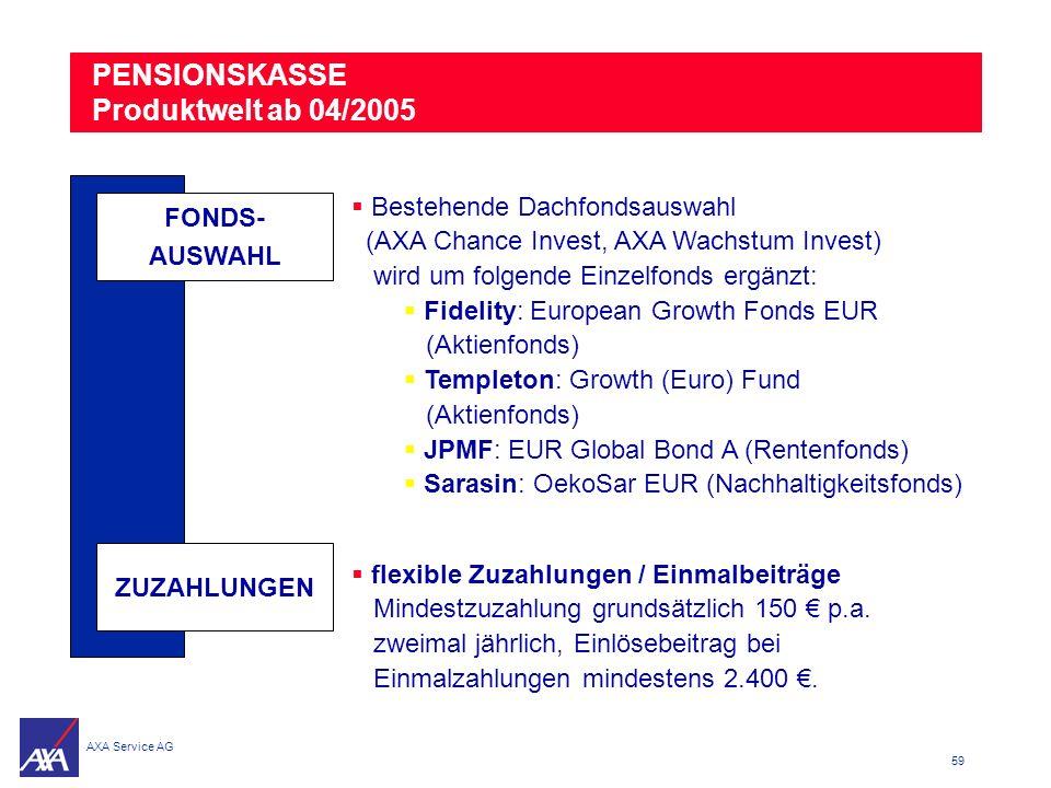 PENSIONSKASSE Produktwelt ab 04/2005