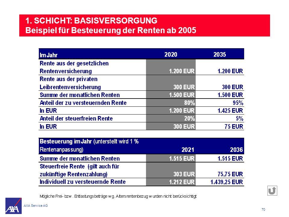 1. SCHICHT: BASISVERSORGUNG Beispiel für Besteuerung der Renten ab 2005