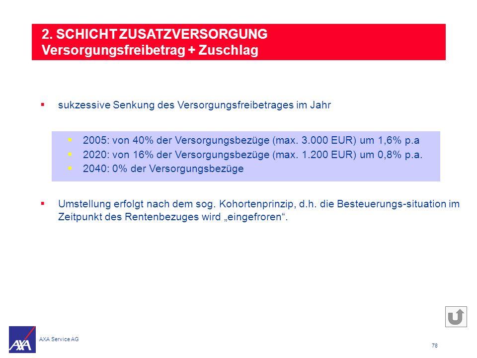 2. SCHICHT ZUSATZVERSORGUNG Versorgungsfreibetrag + Zuschlag