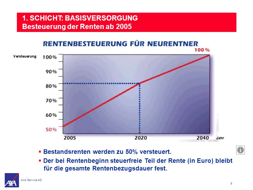 1. SCHICHT: BASISVERSORGUNG Besteuerung der Renten ab 2005