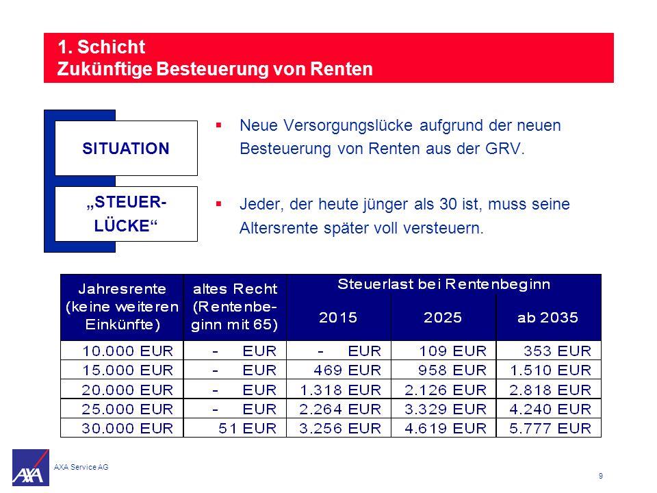 1. Schicht Zukünftige Besteuerung von Renten
