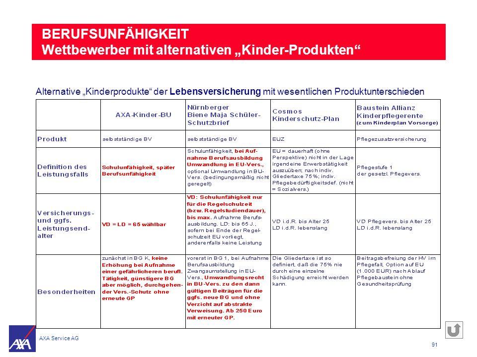 """BERUFSUNFÄHIGKEIT Wettbewerber mit alternativen """"Kinder-Produkten"""