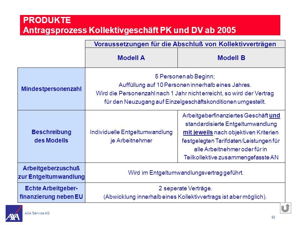 PRODUKTE Antragsprozess Kollektivgeschäft PK und DV ab 2005