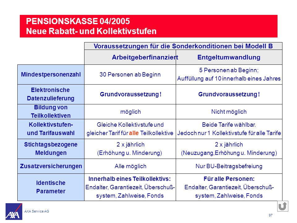 PENSIONSKASSE 04/2005 Neue Rabatt- und Kollektivstufen