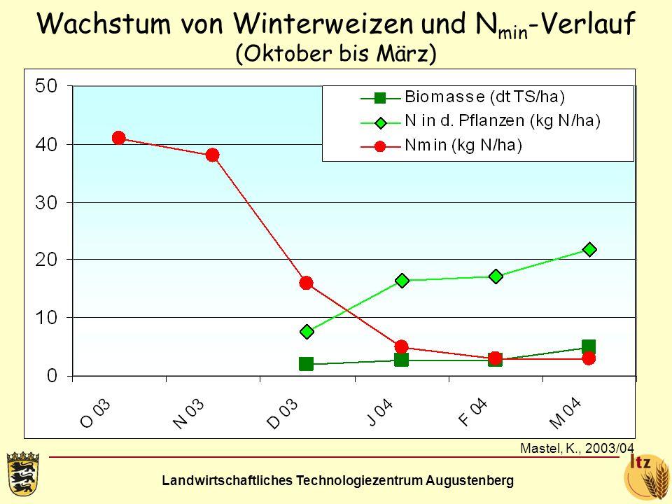 Wachstum von Winterweizen und Nmin-Verlauf (Oktober bis März)