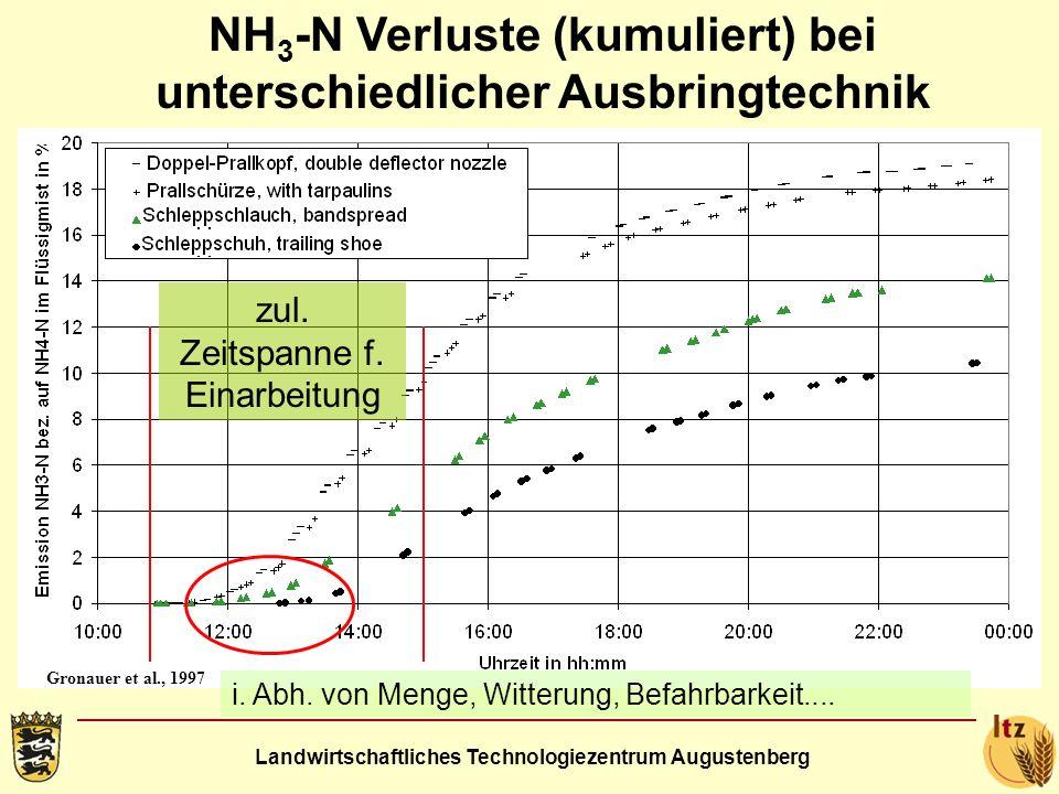 NH3-N Verluste (kumuliert) bei unterschiedlicher Ausbringtechnik