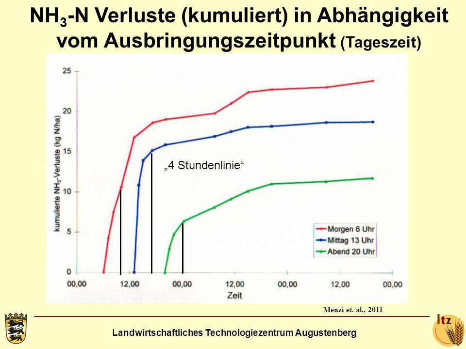 NH3-N Verluste (kumuliert) in Abhängigkeit vom Ausbringungszeitpunkt (Tageszeit)