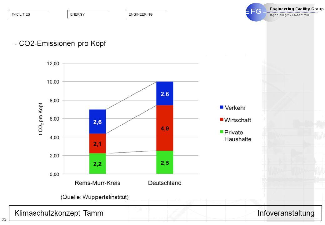 - CO2-Emissionen pro Kopf