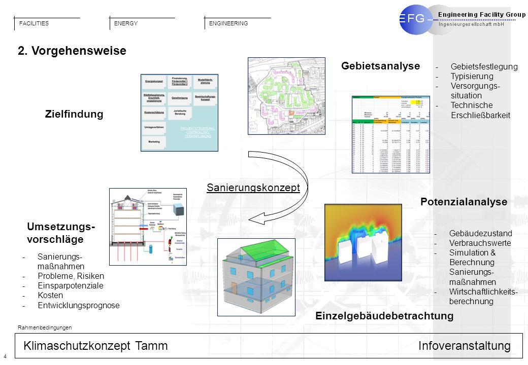 2. Vorgehensweise Gebietsanalyse Zielfindung Sanierungskonzept