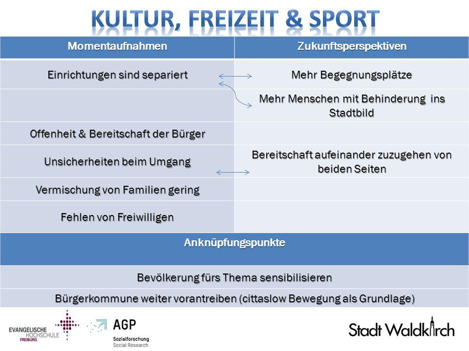 Kultur, Freizeit & Sport Zukunftsperspektiven