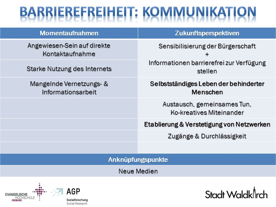 Barrierefreiheit: Kommunikation