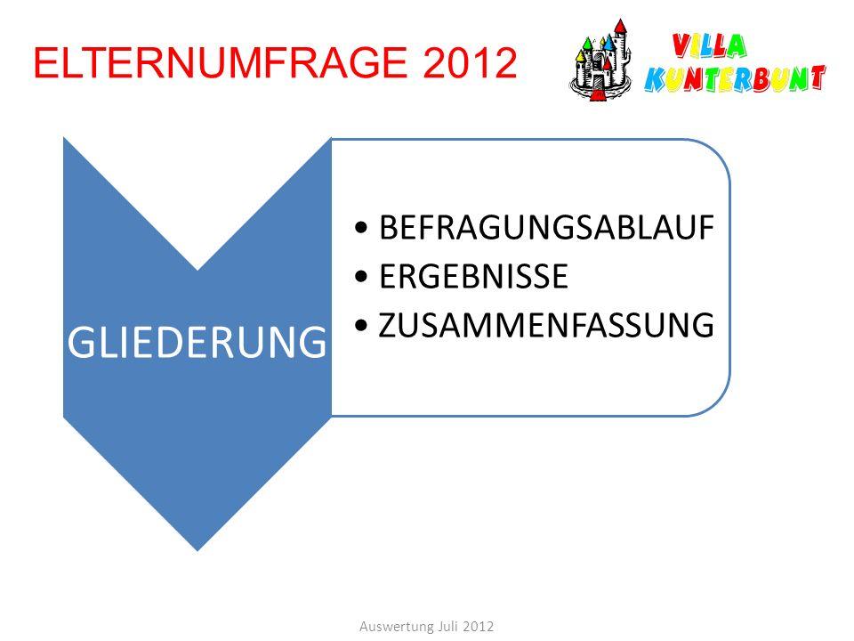 ELTERNUMFRAGE 2012 Auswertung Juli 2012 GLIEDERUNG BEFRAGUNGSABLAUF