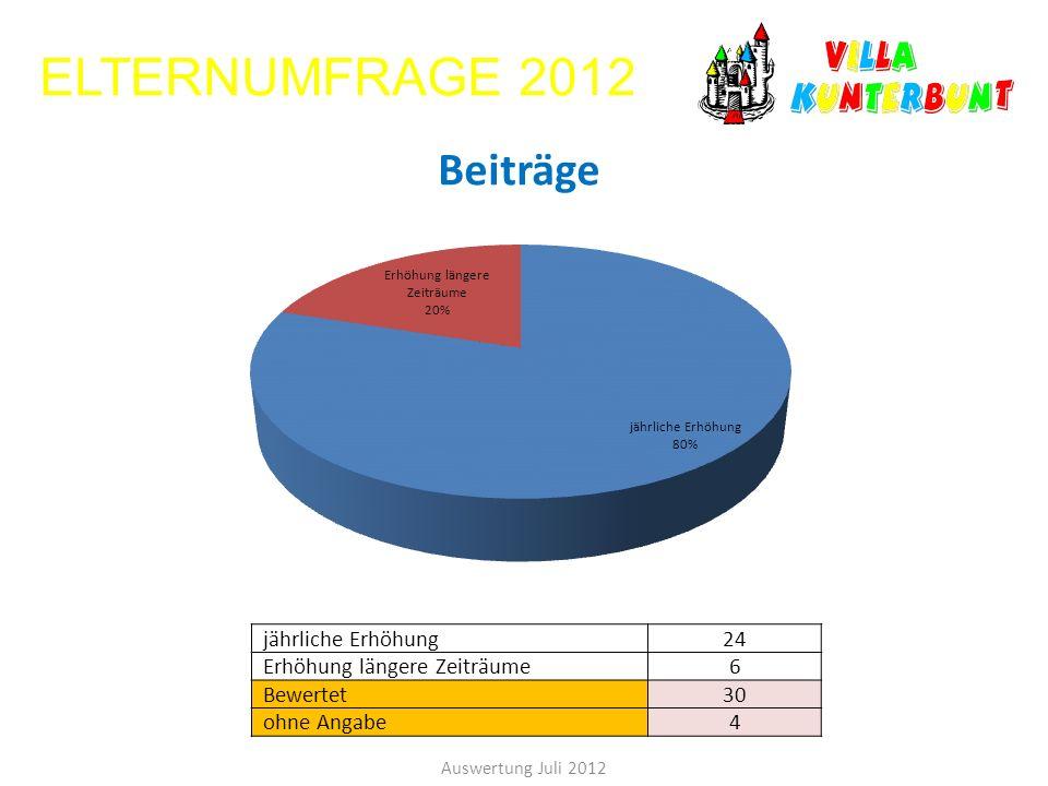 ELTERNUMFRAGE 2012 jährliche Erhöhung 24 Erhöhung längere Zeiträume 6