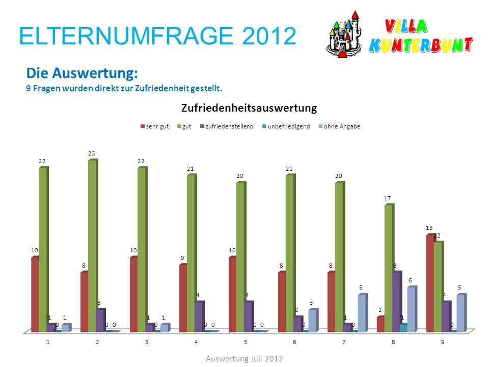 ELTERNUMFRAGE 2012 Die Auswertung: