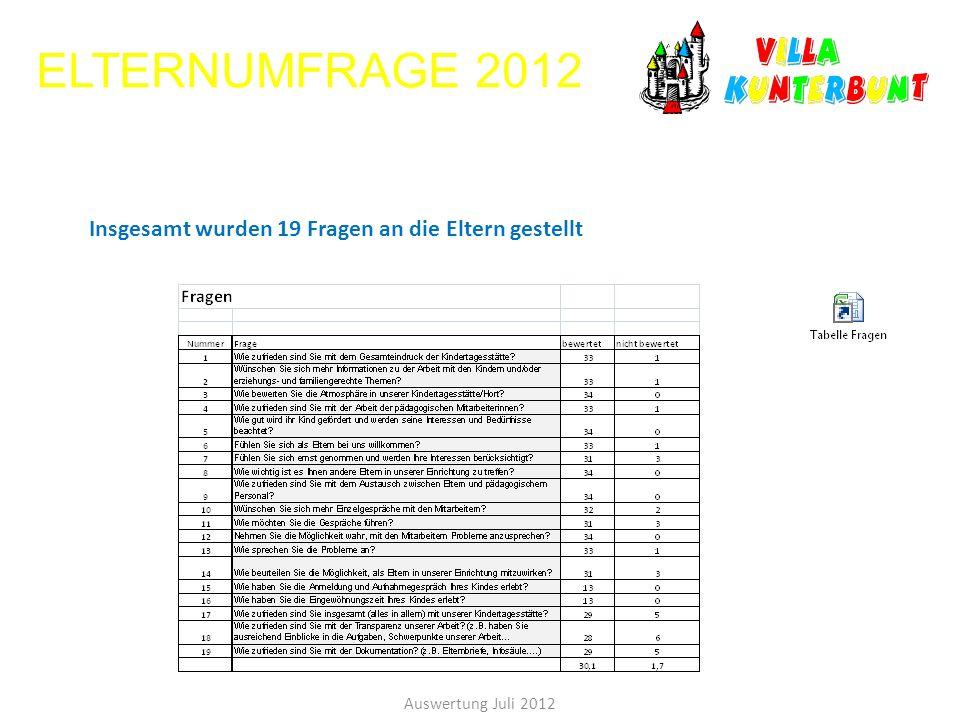 ELTERNUMFRAGE 2012 Insgesamt wurden 19 Fragen an die Eltern gestellt