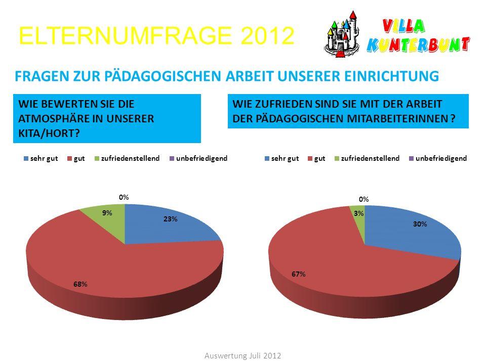 ELTERNUMFRAGE 2012 FRAGEN ZUR PÄDAGOGISCHEN ARBEIT UNSERER EINRICHTUNG