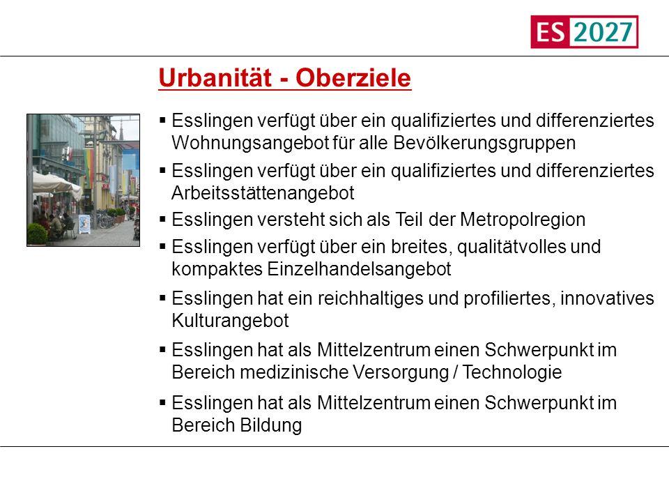 Titel Urbanität - Oberziele. Esslingen verfügt über ein qualifiziertes und differenziertes Wohnungsangebot für alle Bevölkerungsgruppen.
