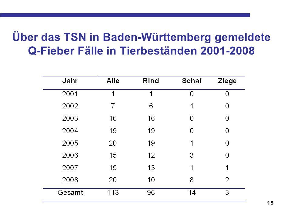 Über das TSN in Baden-Württemberg gemeldete Q-Fieber Fälle in Tierbeständen 2001-2008
