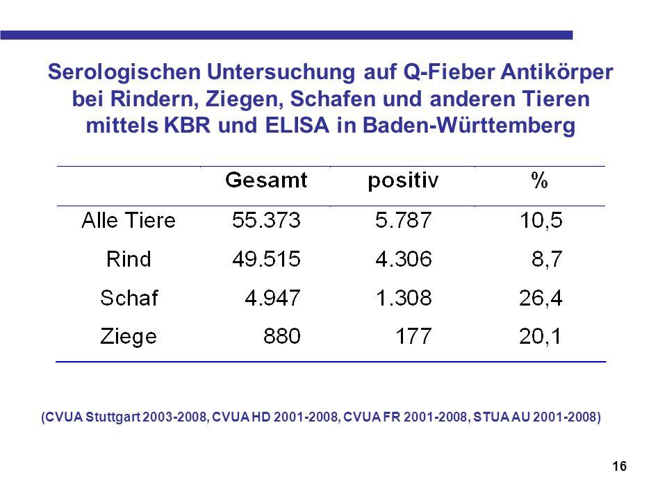 Serologischen Untersuchung auf Q-Fieber Antikörper bei Rindern, Ziegen, Schafen und anderen Tieren mittels KBR und ELISA in Baden-Württemberg