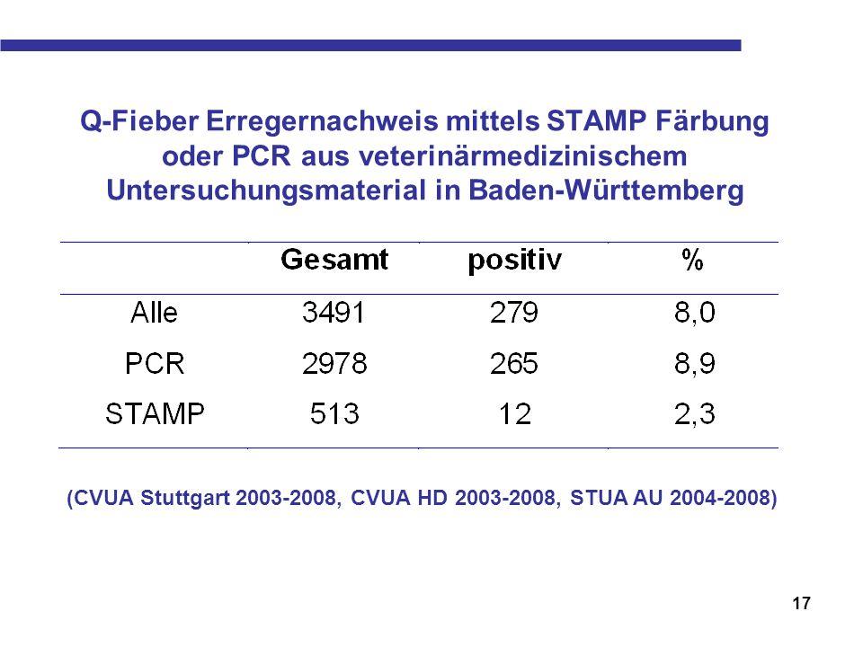Q-Fieber Erregernachweis mittels STAMP Färbung oder PCR aus veterinärmedizinischem Untersuchungsmaterial in Baden-Württemberg