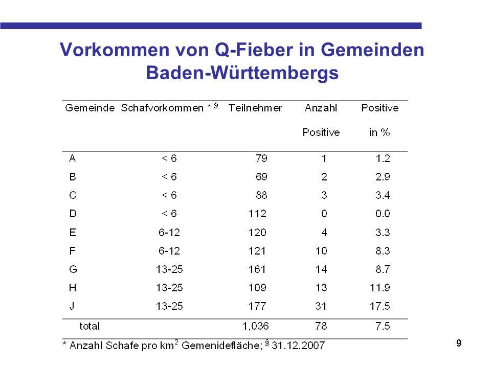 Vorkommen von Q-Fieber in Gemeinden Baden-Württembergs