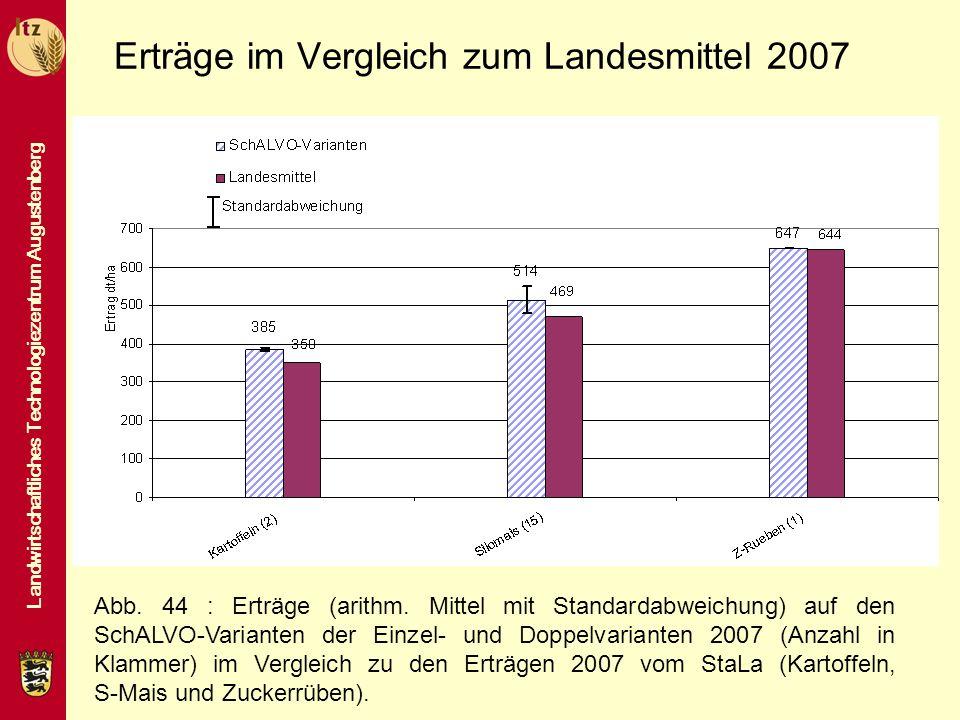 Erträge im Vergleich zum Landesmittel 2007