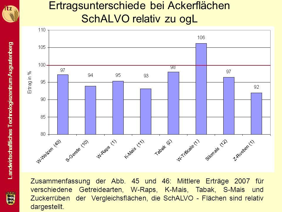 Ertragsunterschiede bei Ackerflächen SchALVO relativ zu ogL