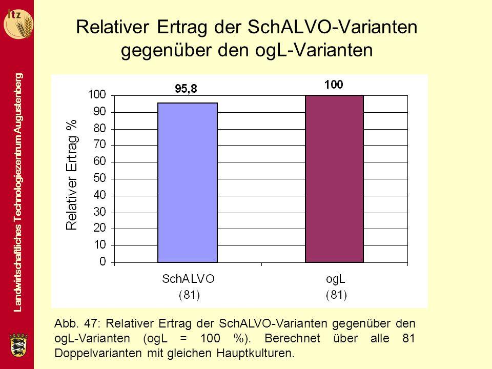 Relativer Ertrag der SchALVO-Varianten gegenüber den ogL-Varianten