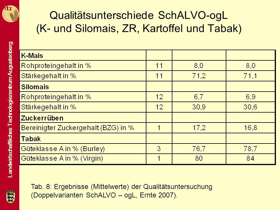 Qualitätsunterschiede SchALVO-ogL (K- und Silomais, ZR, Kartoffel und Tabak)