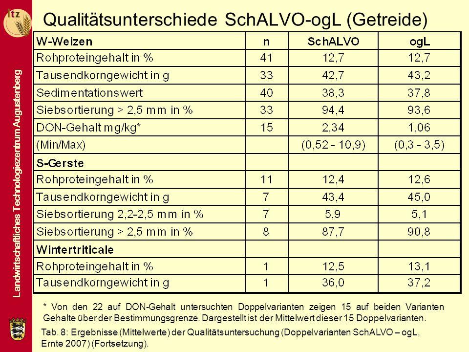 Qualitätsunterschiede SchALVO-ogL (Getreide)
