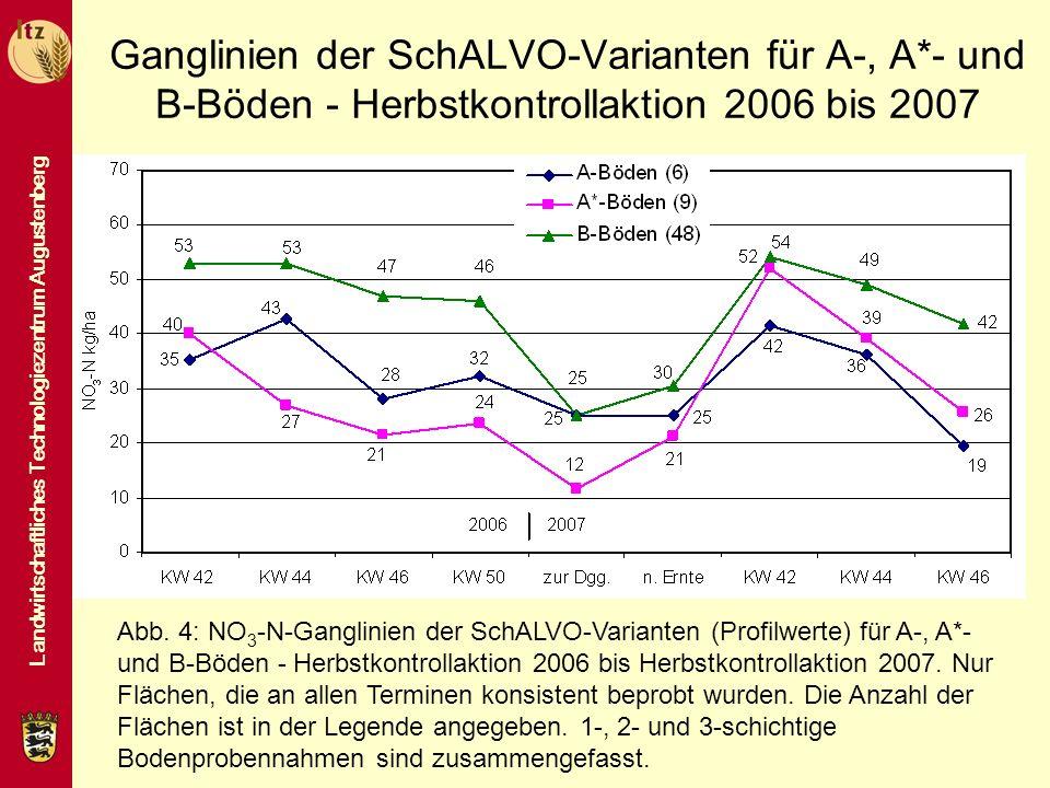 Ganglinien der SchALVO-Varianten für A-, A
