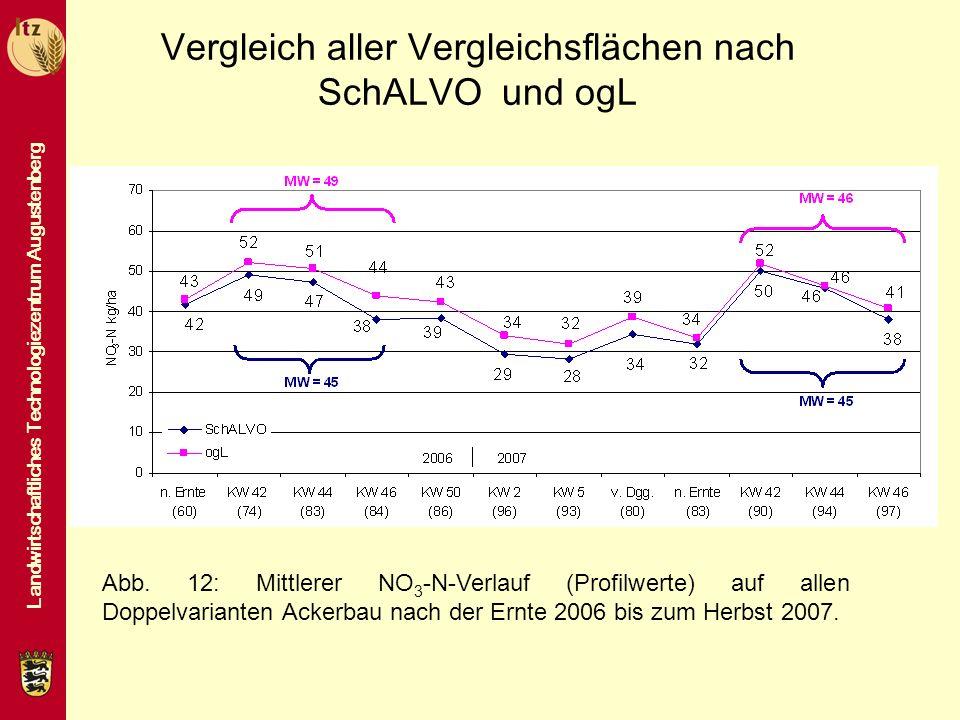 Vergleich aller Vergleichsflächen nach SchALVO und ogL