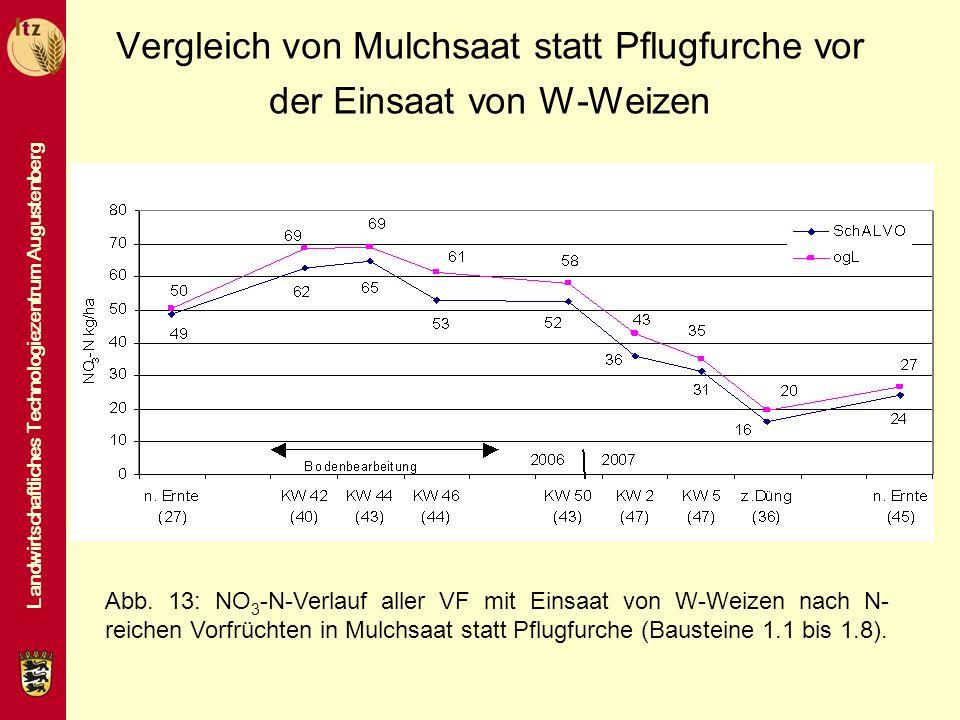 Vergleich von Mulchsaat statt Pflugfurche vor der Einsaat von W-Weizen