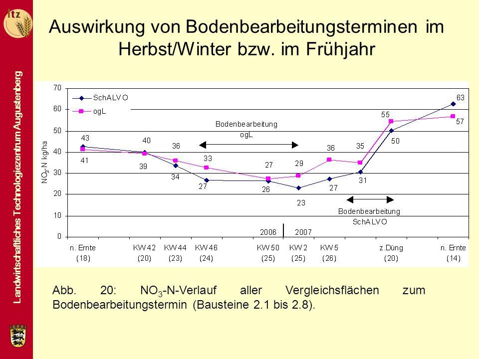 Auswirkung von Bodenbearbeitungsterminen im Herbst/Winter bzw