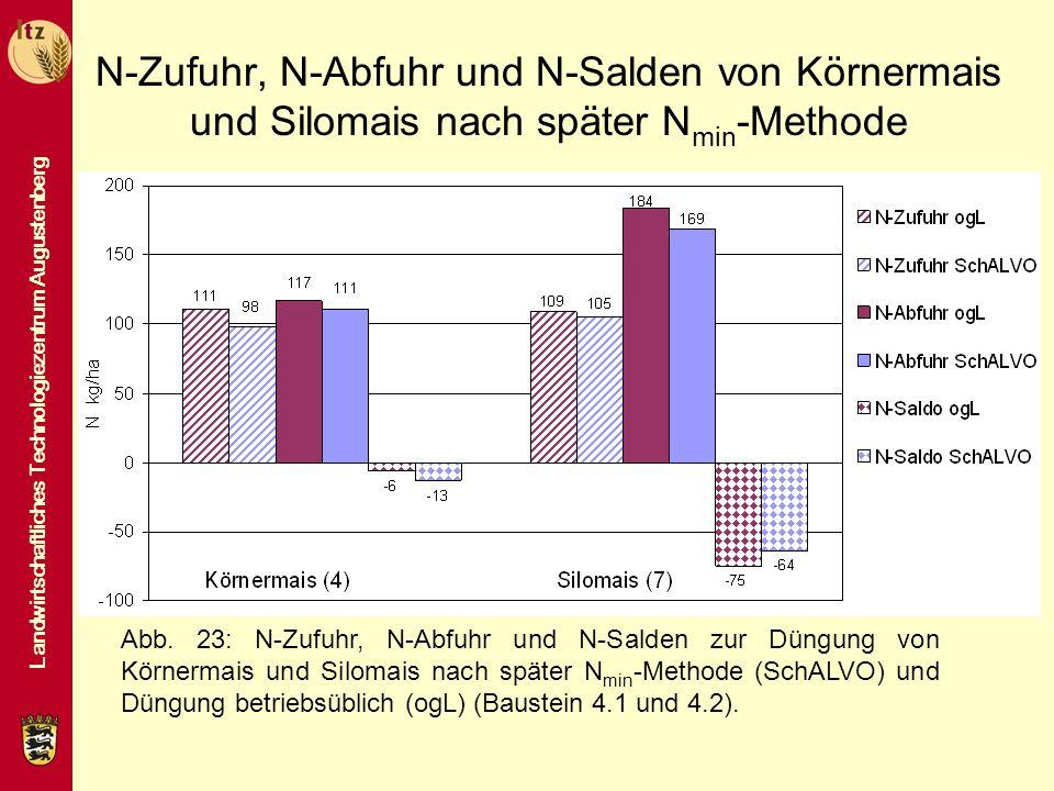 N-Zufuhr, N-Abfuhr und N-Salden von Körnermais und Silomais nach später Nmin-Methode