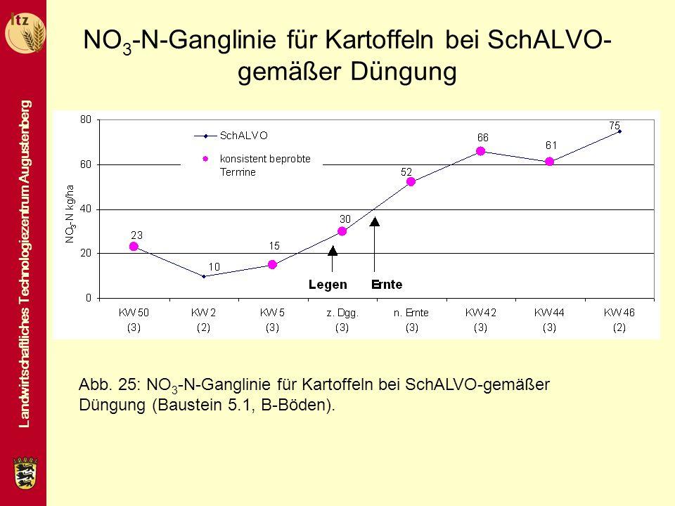 NO3-N-Ganglinie für Kartoffeln bei SchALVO-gemäßer Düngung