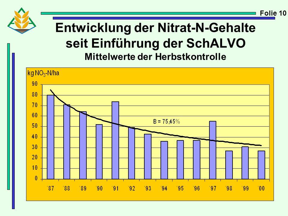 Folie 10 Entwicklung der Nitrat-N-Gehalte seit Einführung der SchALVO Mittelwerte der Herbstkontrolle.