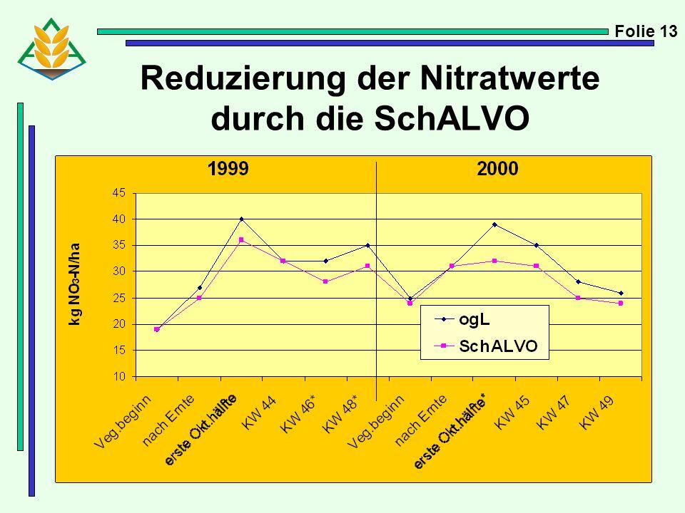 Reduzierung der Nitratwerte durch die SchALVO