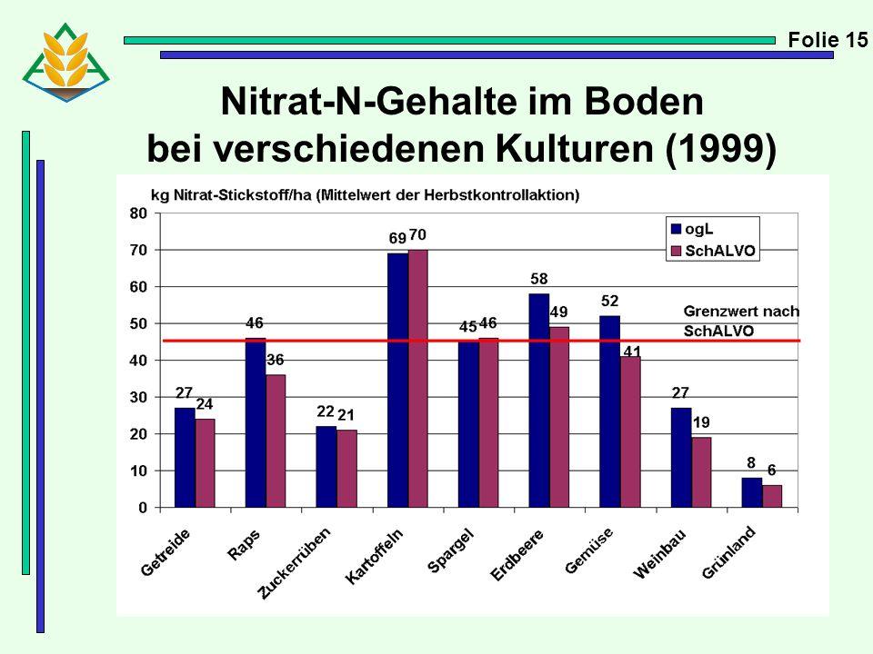 Nitrat-N-Gehalte im Boden bei verschiedenen Kulturen (1999)