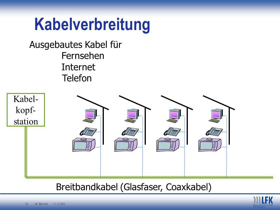 Breitbandkabel (Glasfaser, Coaxkabel)