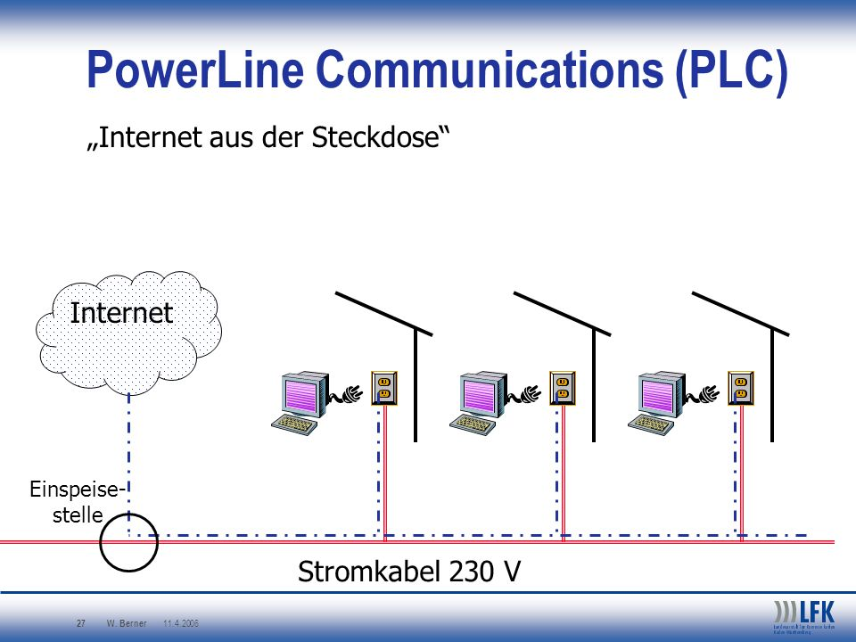 PowerLine Communications (PLC)