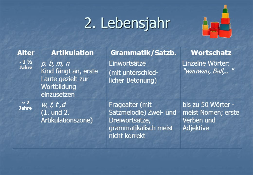 2. Lebensjahr Alter Artikulation Grammatik/Satzb. Wortschatz