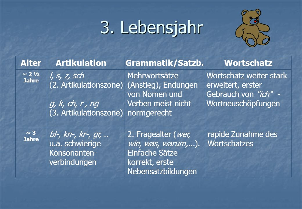 3. Lebensjahr Alter Artikulation Grammatik/Satzb. Wortschatz