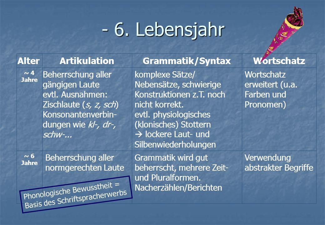 - 6. Lebensjahr Alter Artikulation Grammatik/Syntax Wortschatz
