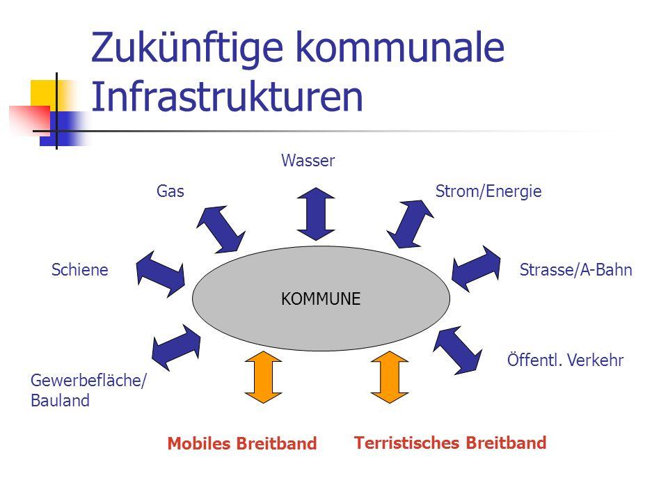 Zukünftige kommunale Infrastrukturen