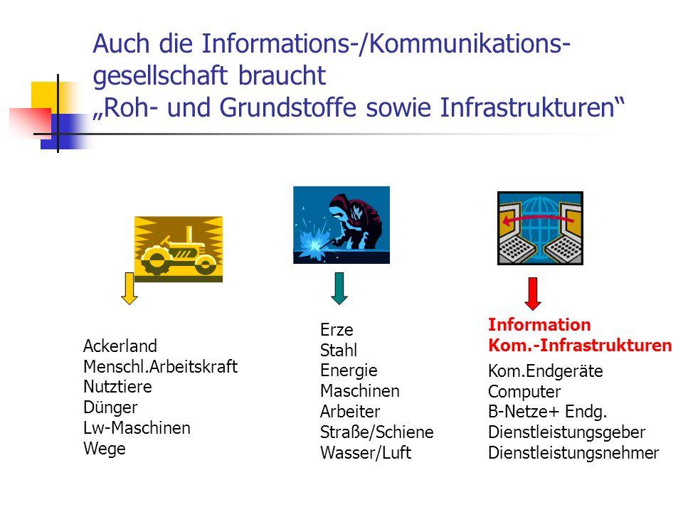 """Auch die Informations-/Kommunikations-gesellschaft braucht """"Roh- und Grundstoffe sowie Infrastrukturen"""