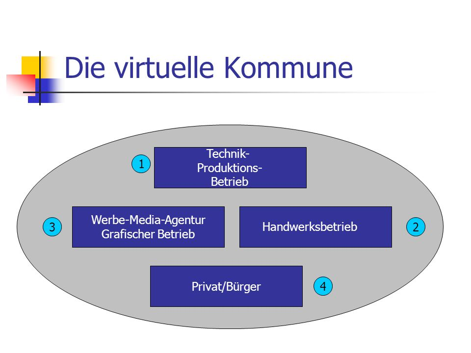 Die virtuelle Kommune Technik- Produktions- Betrieb 1