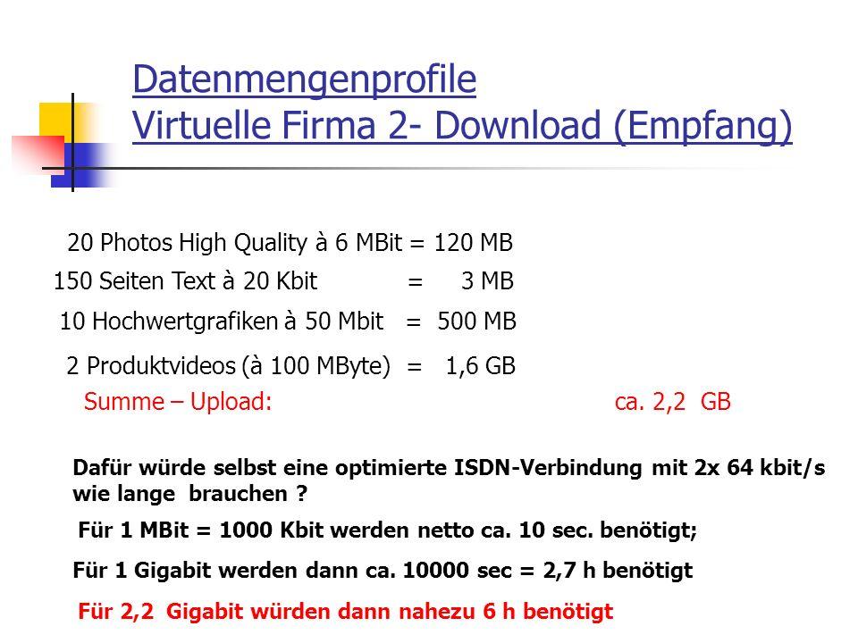 Datenmengenprofile Virtuelle Firma 2- Download (Empfang)