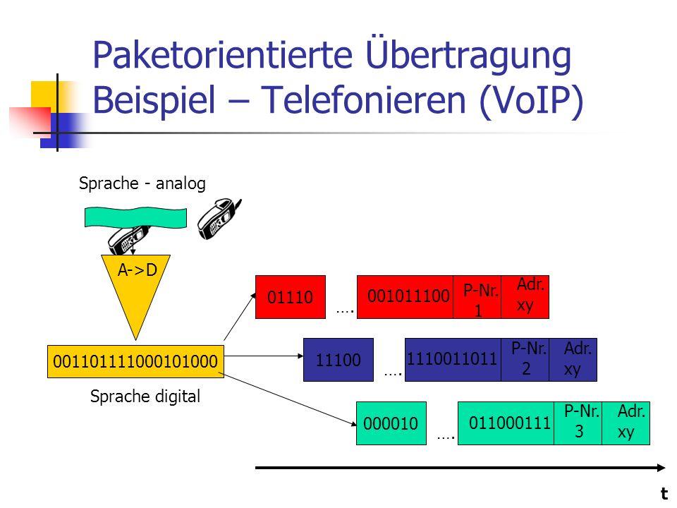 Paketorientierte Übertragung Beispiel – Telefonieren (VoIP)