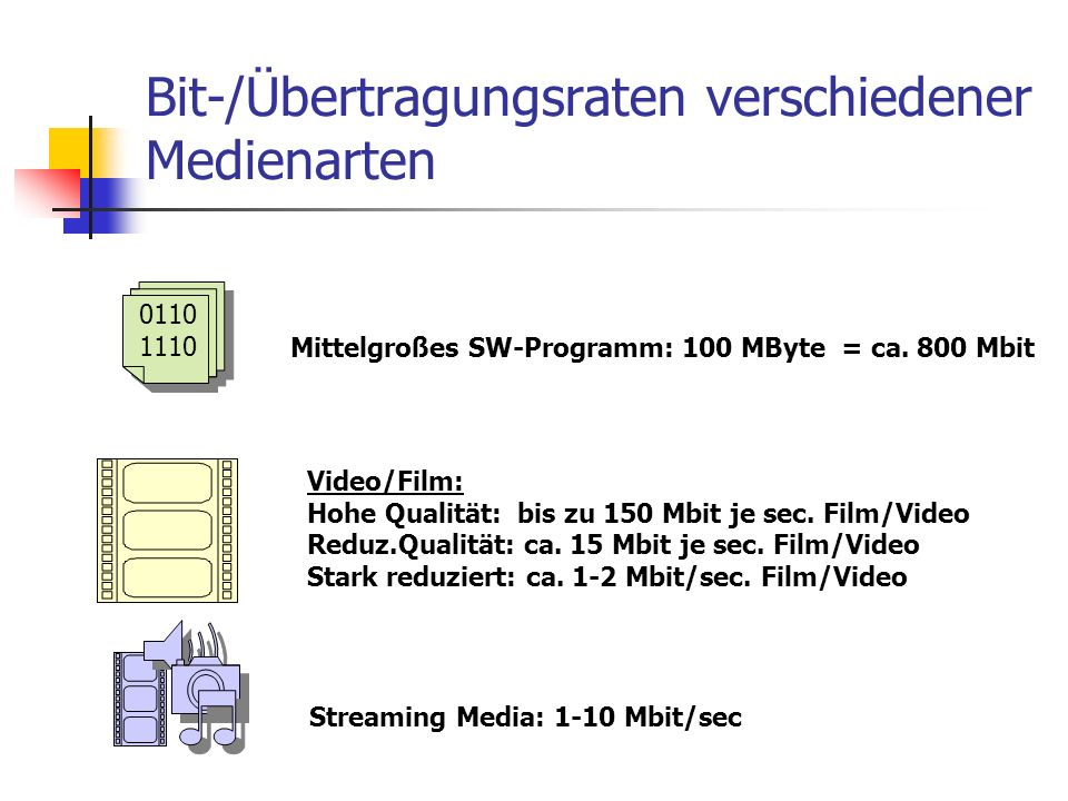 Bit-/Übertragungsraten verschiedener Medienarten